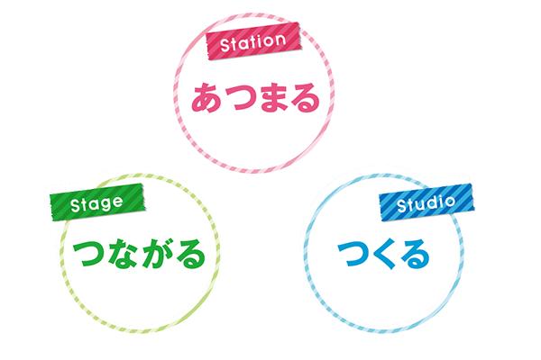 沿線コミュニティベースStajimoNISHINOMIYAのネーミングコンセプト